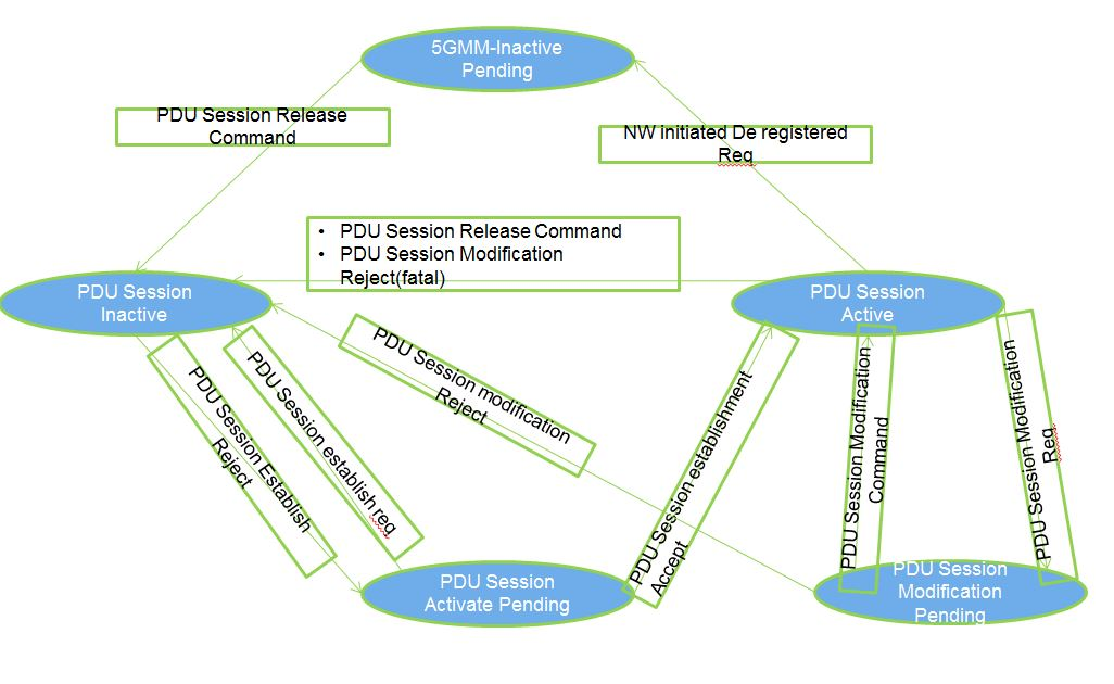 5G PDU Session Establishment - 5G Resource Center Blogs